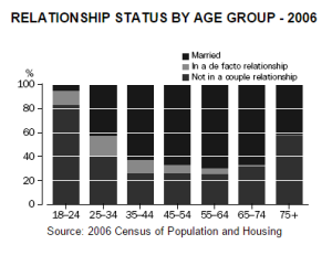 relationships by age